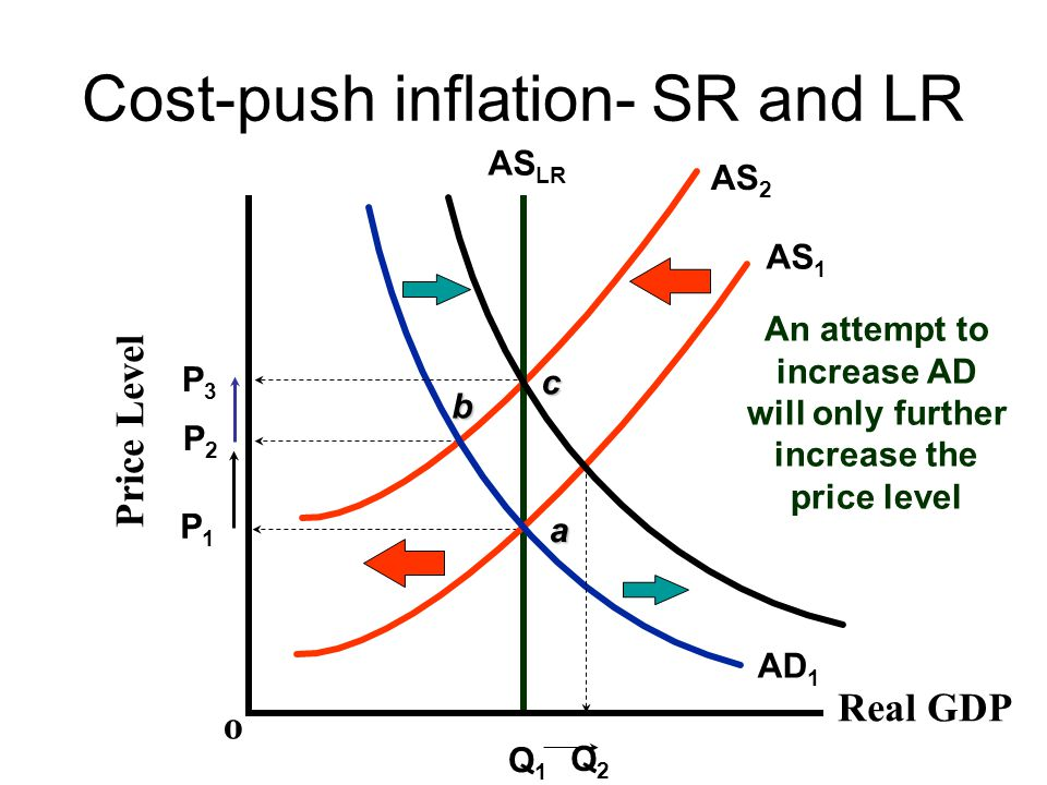 Cost-push inflation- SR and LR