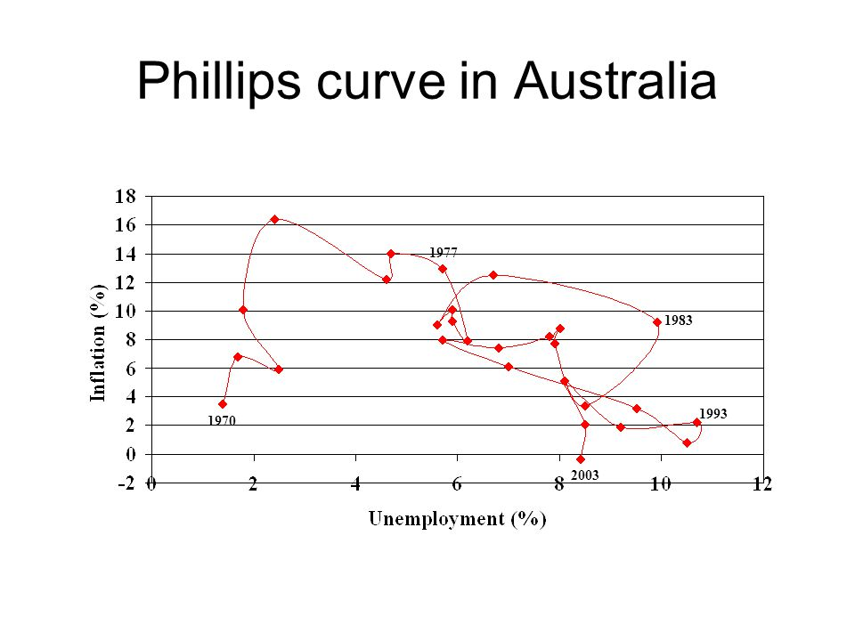 Phillips curve in Australia