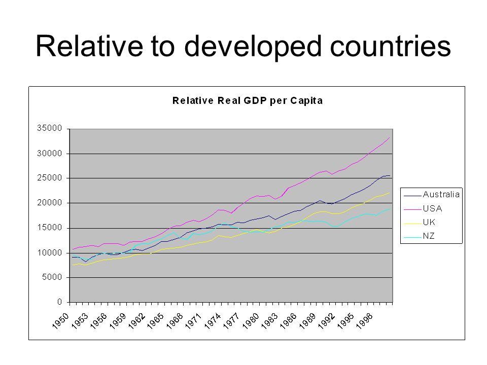Relative to developed countries