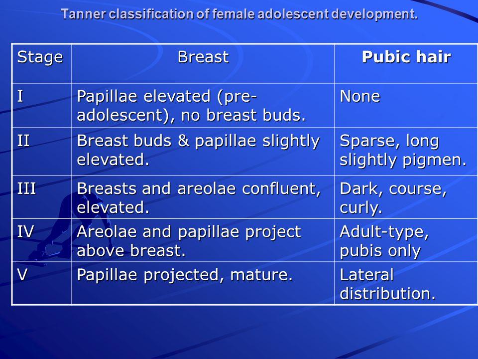 Tanner classification of female adolescent development.