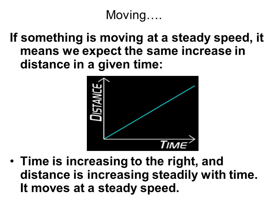 Moving…. If something is moving at a steady speed, it means we expect the same increase in distance in a given time: