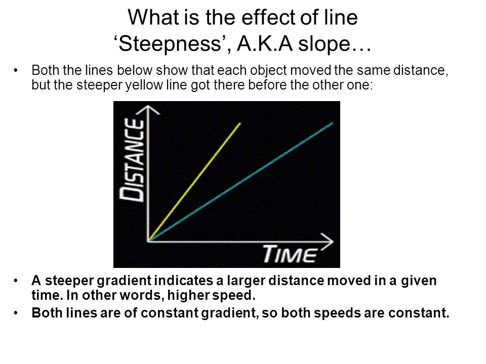 What is the effect of line 'Steepness', A.K.A slope…