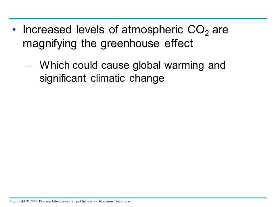 Increased levels of atmospheric CO2 are magnifying the greenhouse effect