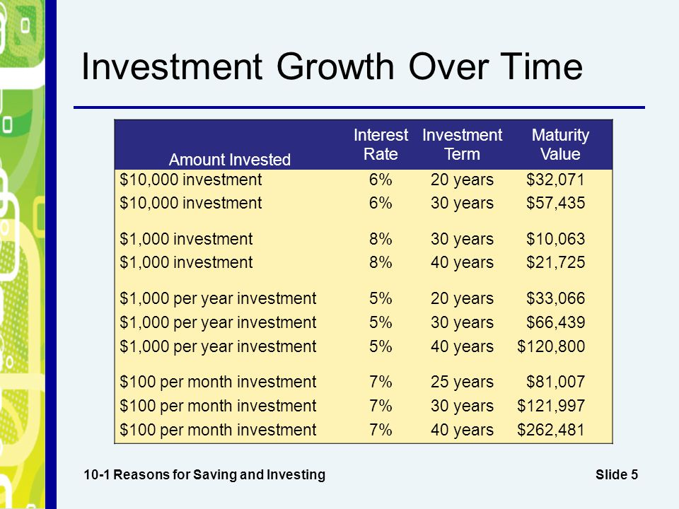 Investment Growth Over Time