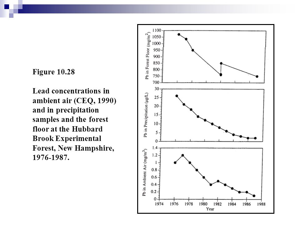 Figure 10.28 Lead concentrations in ambient air (CEQ, 1990) and in precipitation samples and the forest.