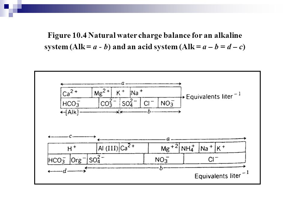 Figure 10.4 Natural water charge balance for an alkaline system (Alk = a - b) and an acid system (Alk = a – b = d – c)