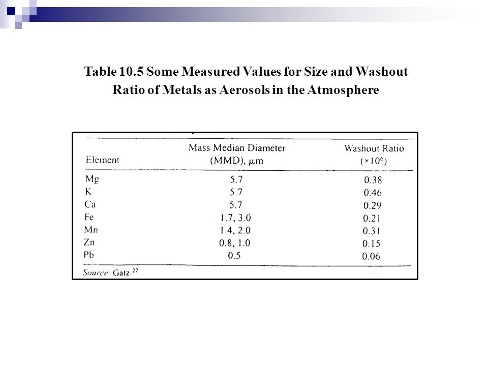 Table 10.5 Some Measured Values for Size and Washout Ratio of Metals as Aerosols in the Atmosphere