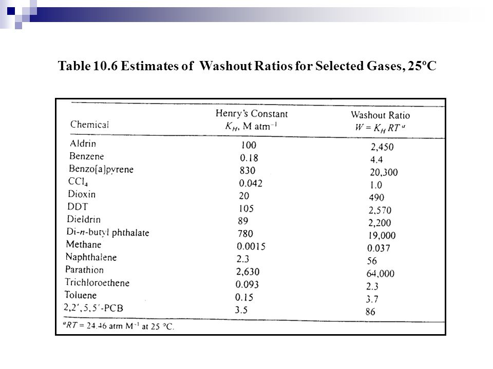 Table 10.6 Estimates of Washout Ratios for Selected Gases, 25ºC