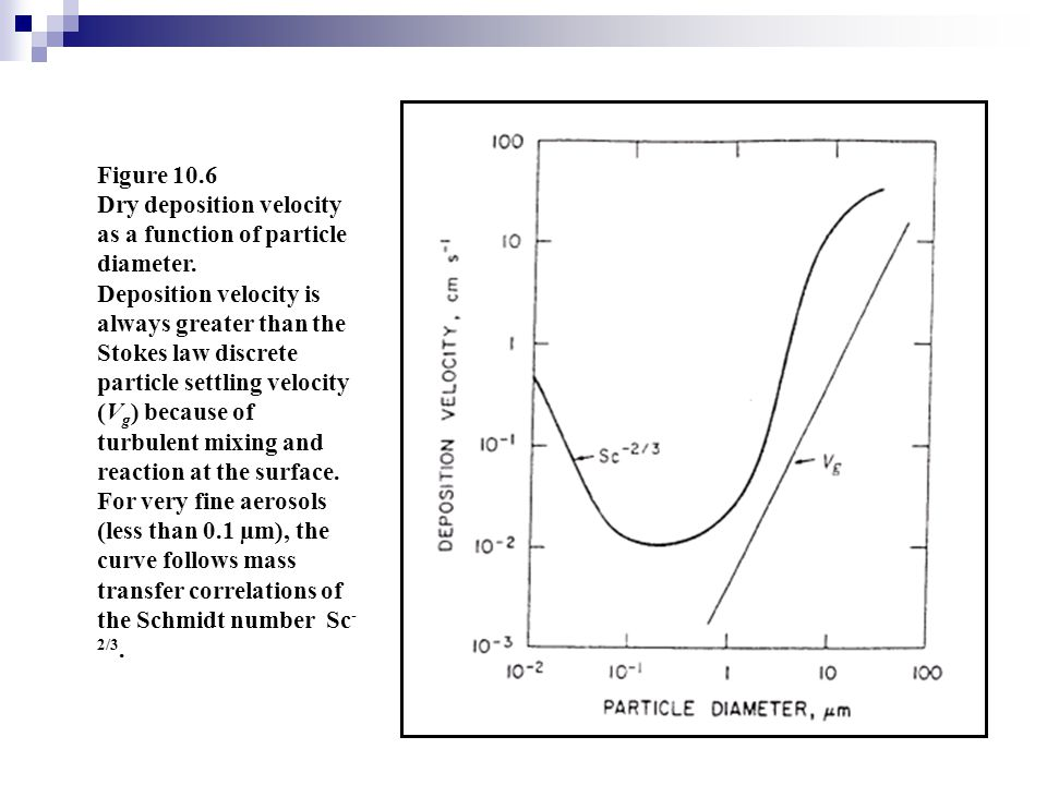 Figure 10.6 Dry deposition velocity as a function of particle diameter.