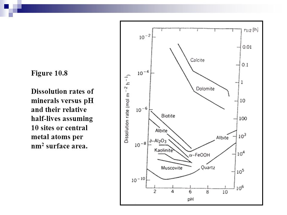 Figure 10.8 Dissolution rates of minerals versus pH and their relative half-lives assuming 10 sites or central metal atoms per nm2 surface area.