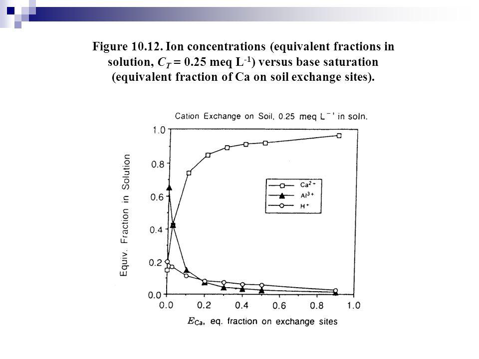 Figure 10.12.
