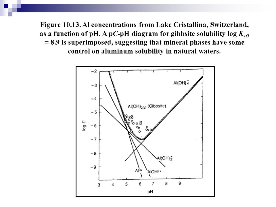 Figure 10.13. Al concentrations from Lake Cristallina, Switzerland, as a function of pH.