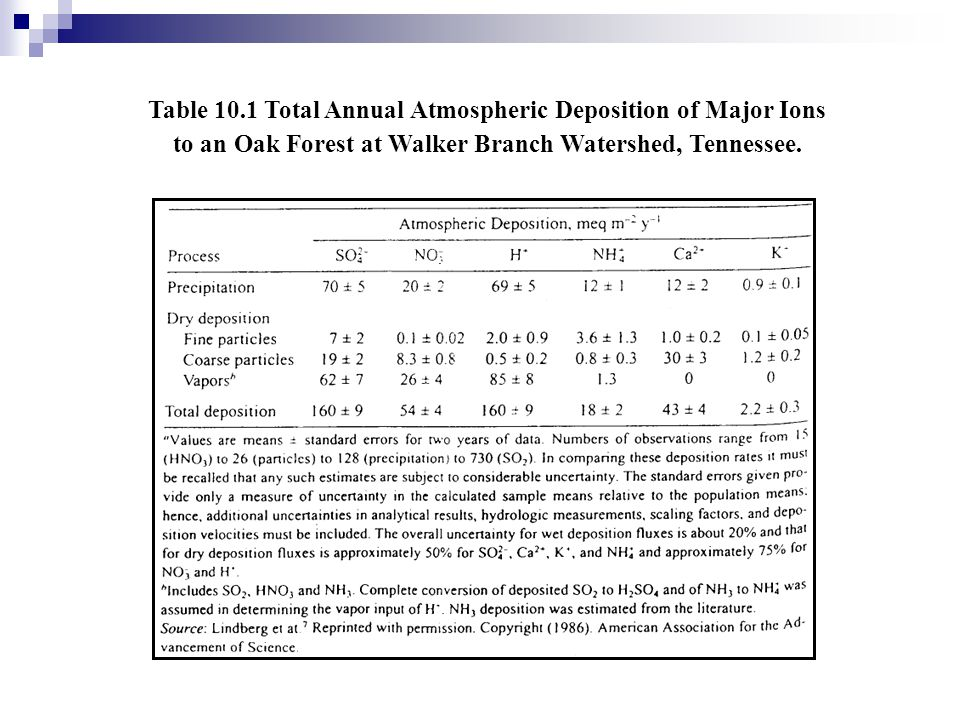 Table 10.1 Total Annual Atmospheric Deposition of Major Ions to an Oak Forest at Walker Branch Watershed, Tennessee.