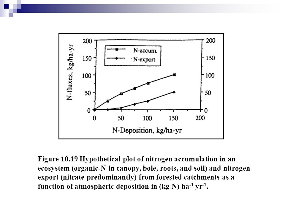 Figure 10.19 Hypothetical plot of nitrogen accumulation in an ecosystem (organic-N in canopy, bole, roots, and soil) and nitrogen export (nitrate predominantly) from forested catchments as a function of atmospheric deposition in (kg N) ha-1 yr-1.