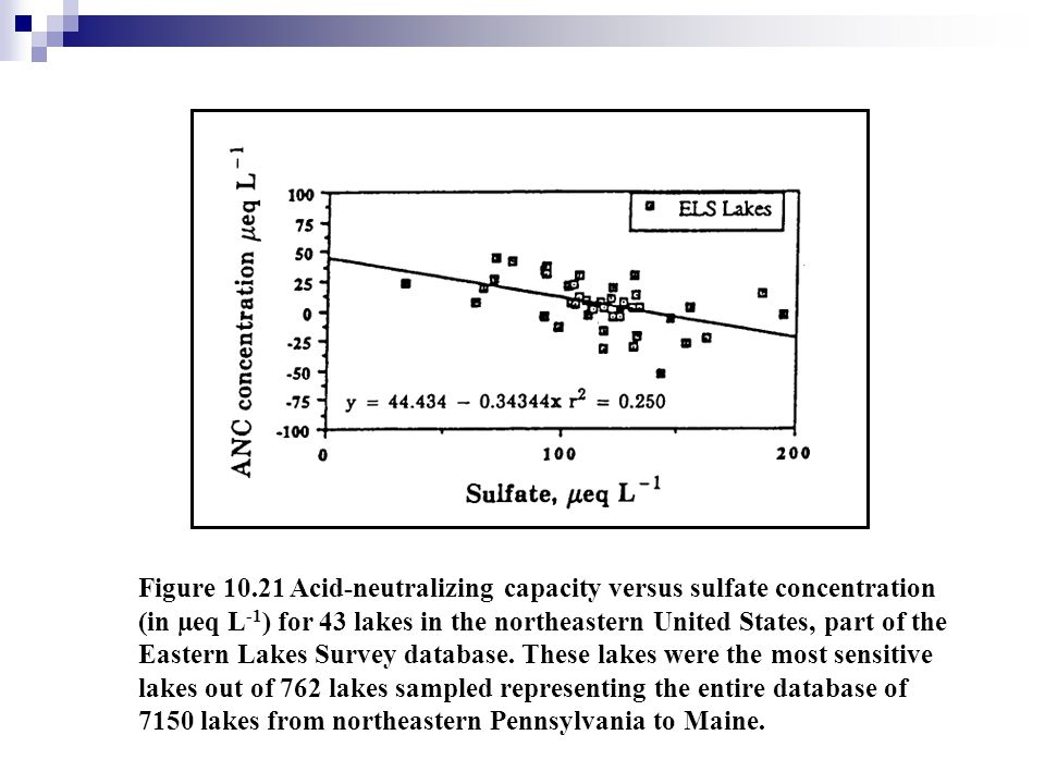 Figure 10.21 Acid-neutralizing capacity versus sulfate concentration (in µeq L-1) for 43 lakes in the northeastern United States, part of the Eastern Lakes Survey database.
