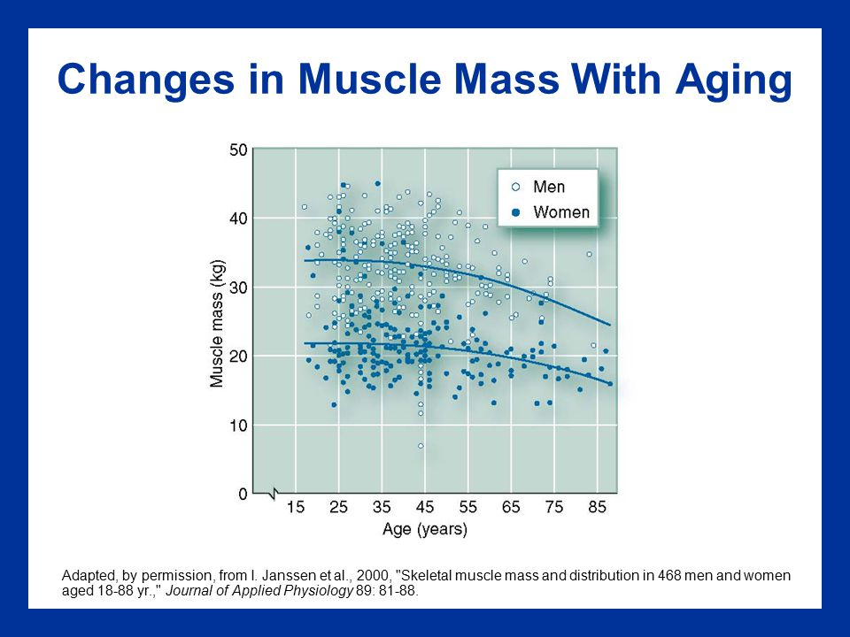Changes in Muscle Mass With Aging