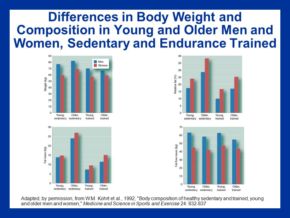 Differences in Body Weight and Composition in Young and Older Men and Women, Sedentary and Endurance Trained
