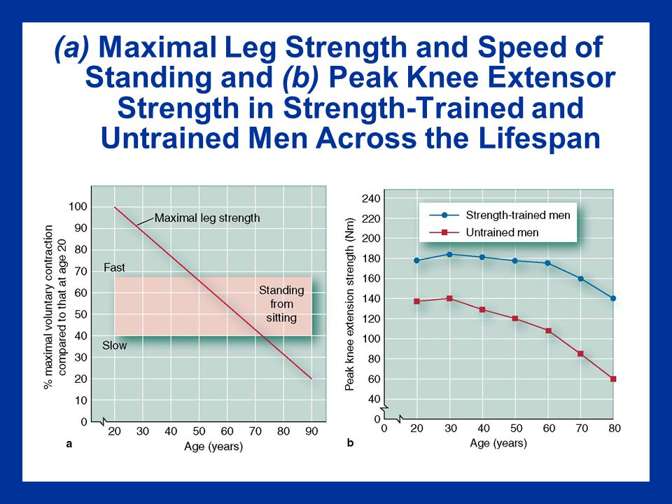 (a) Maximal Leg Strength and Speed of Standing and (b) Peak Knee Extensor Strength in Strength-Trained and Untrained Men Across the Lifespan