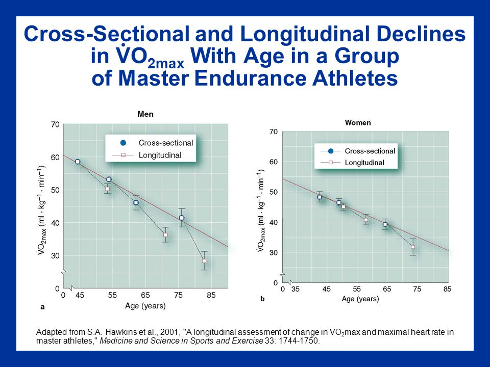 Cross-Sectional and Longitudinal Declines in VO2max With Age in a Group of Master Endurance Athletes
