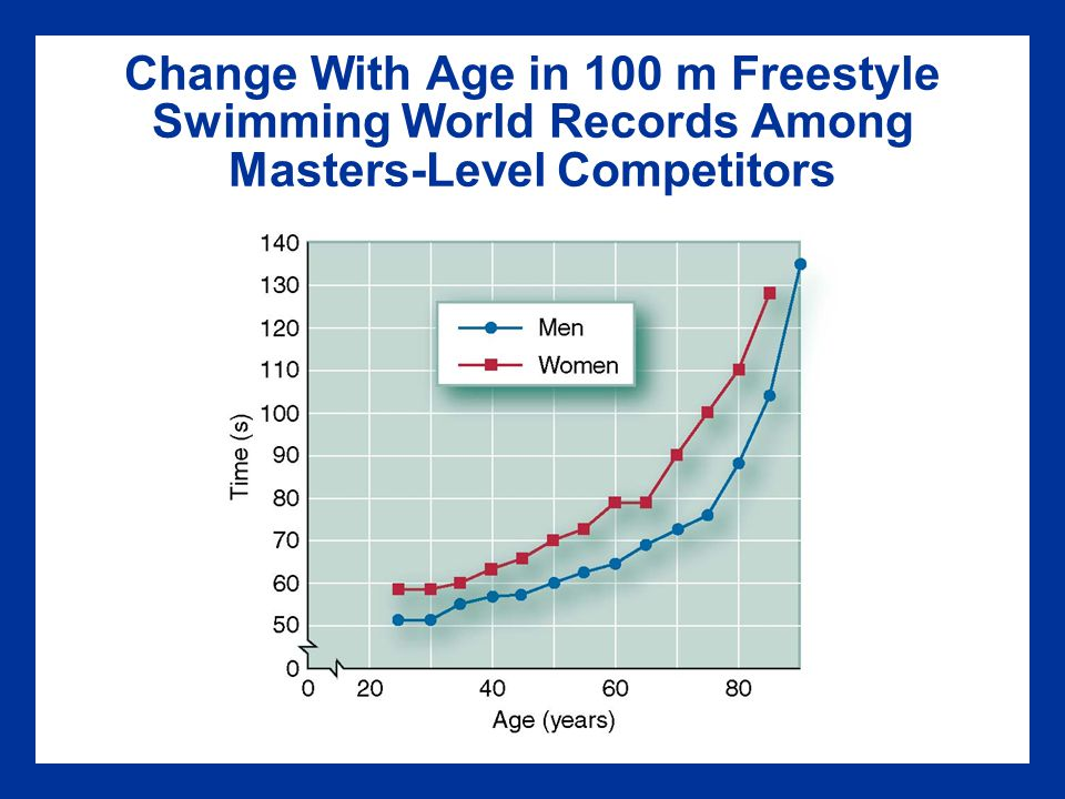 Change With Age in 100 m Freestyle Swimming World Records Among Masters-Level Competitors