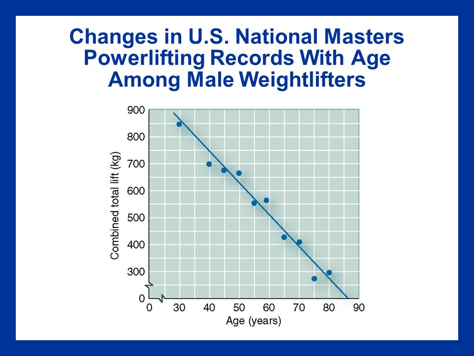 Changes in U.S. National Masters Powerlifting Records With Age Among Male Weightlifters