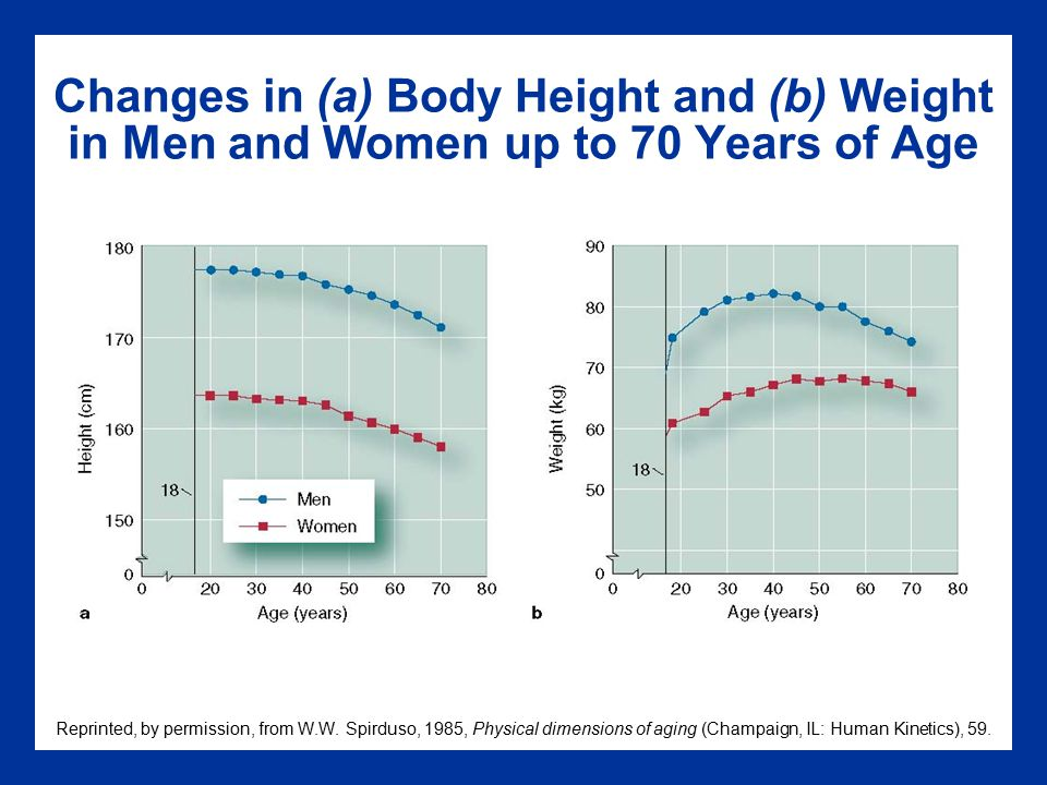 Changes in (a) Body Height and (b) Weight in Men and Women up to 70 Years of Age