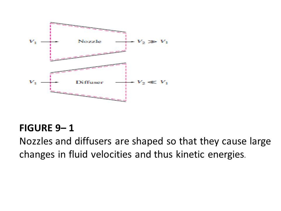 FIGURE 9– 1 Nozzles and diffusers are shaped so that they cause large changes in fluid velocities and thus kinetic energies.