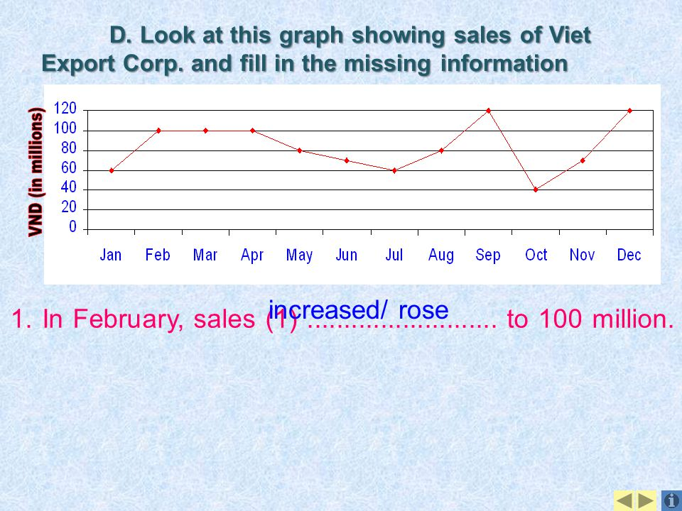VND (in millions) increased/ rose