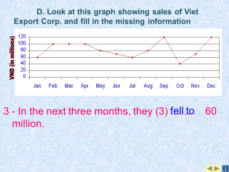 D. Look at this graph showing sales of Viet Export Corp