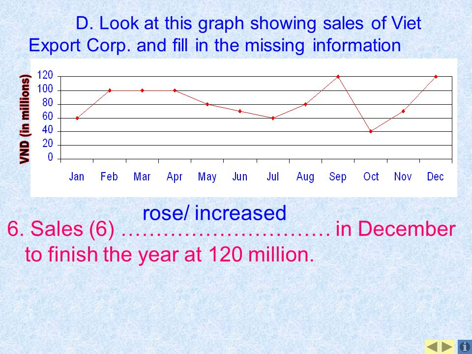 VND (in millions) rose/ increased