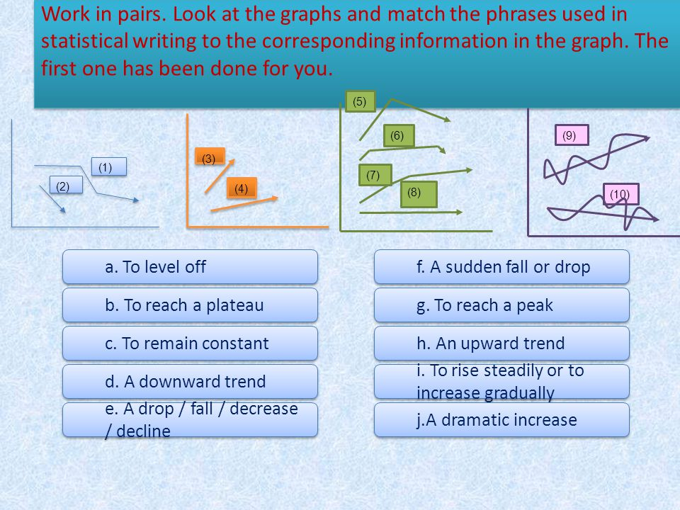 Work in pairs. Look at the graphs and match the phrases used in statistical writing to the corresponding information in the graph. The first one has been done for you.