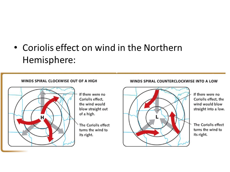 Coriolis effect on wind in the Northern Hemisphere: