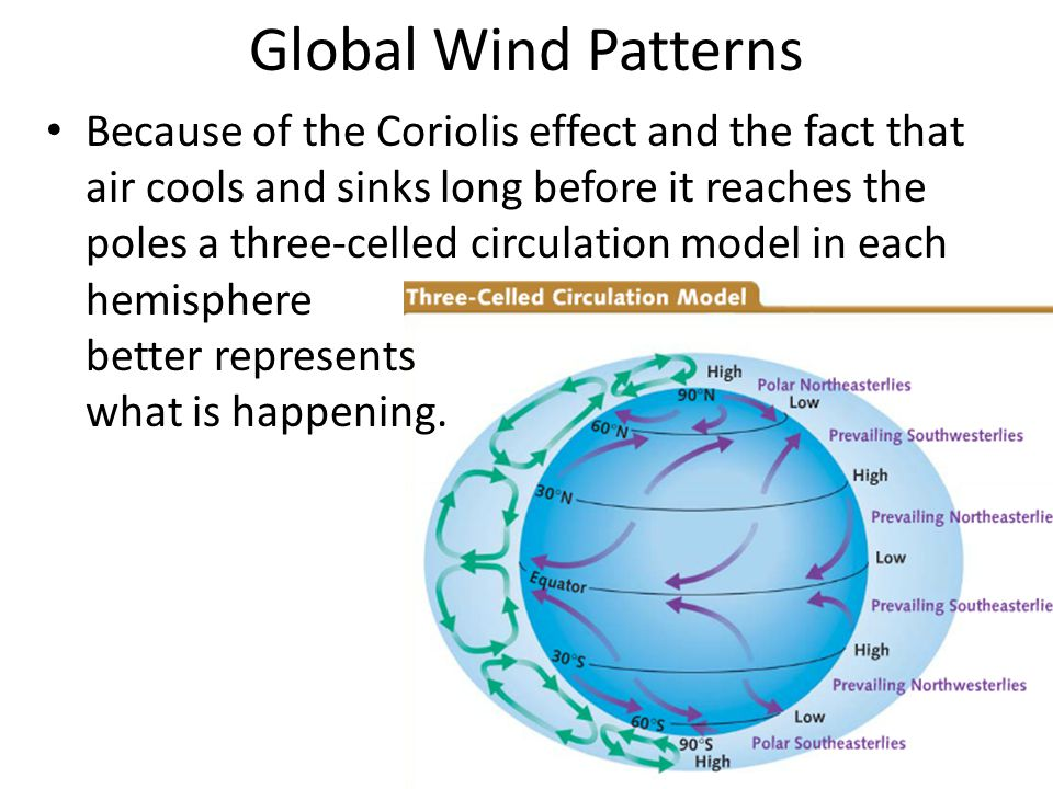 Global Wind Patterns
