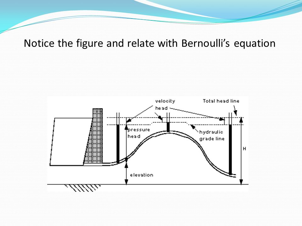 Notice the figure and relate with Bernoulli's equation