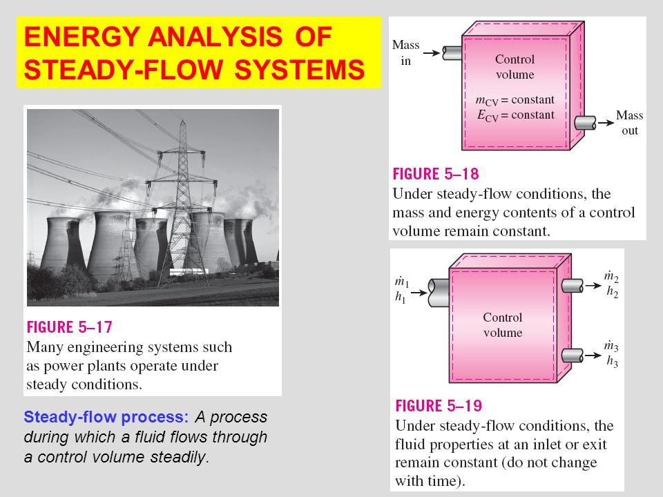 ENERGY ANALYSIS OF STEADY-FLOW SYSTEMS