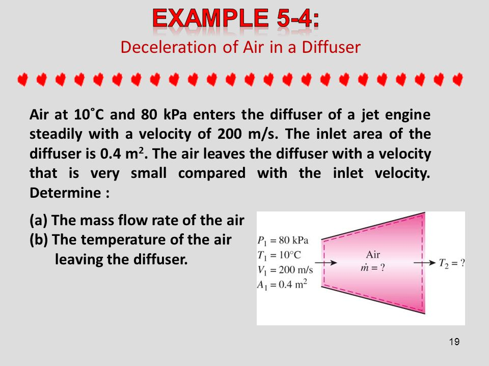 Deceleration of Air in a Diffuser