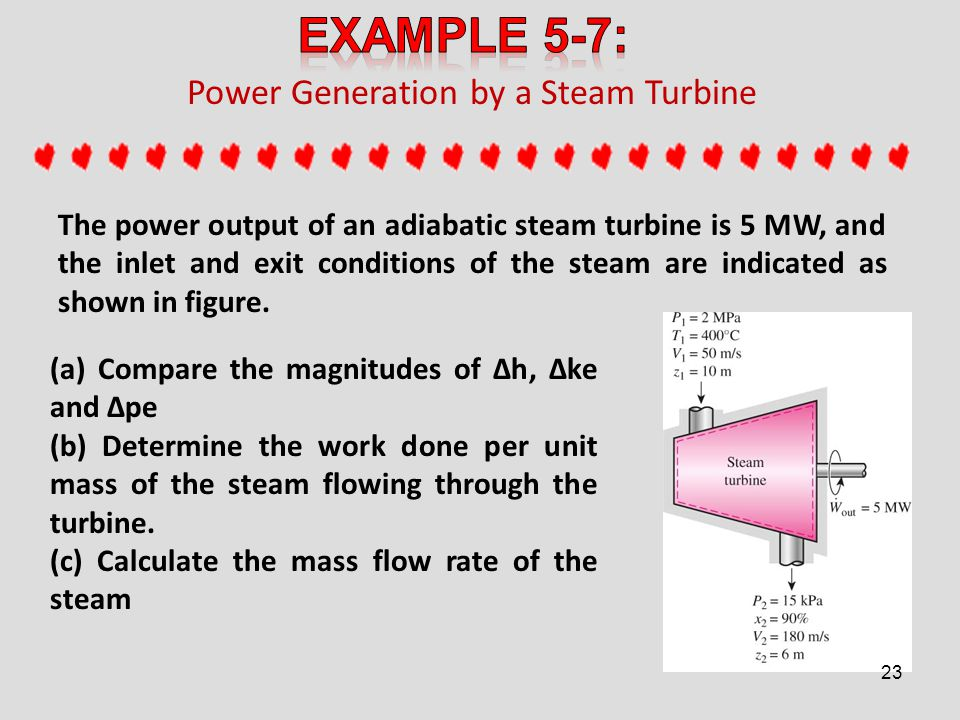 Power Generation by a Steam Turbine