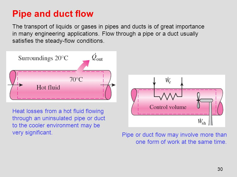 Pipe and duct flow