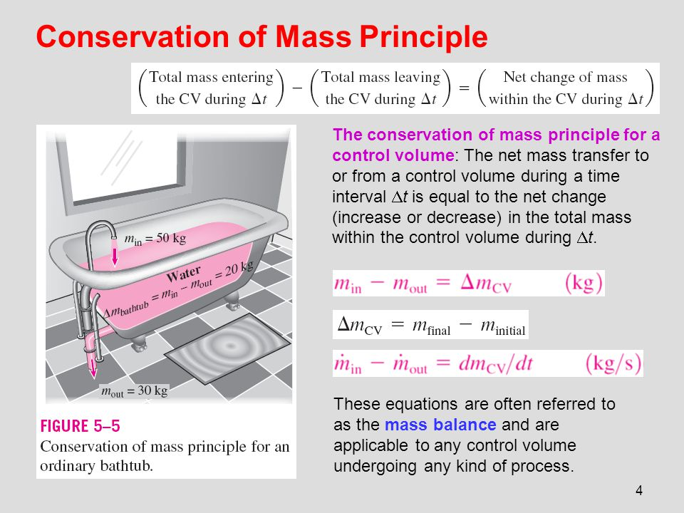 Conservation of Mass Principle