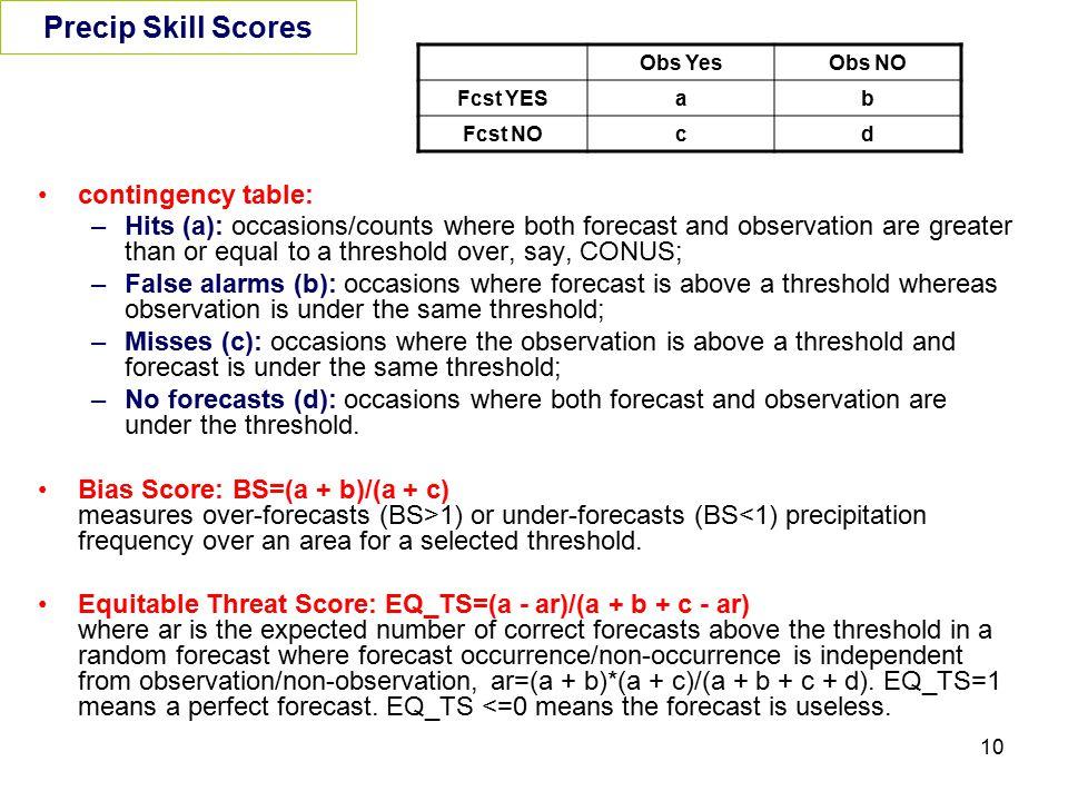 Precip Skill Scores contingency table:
