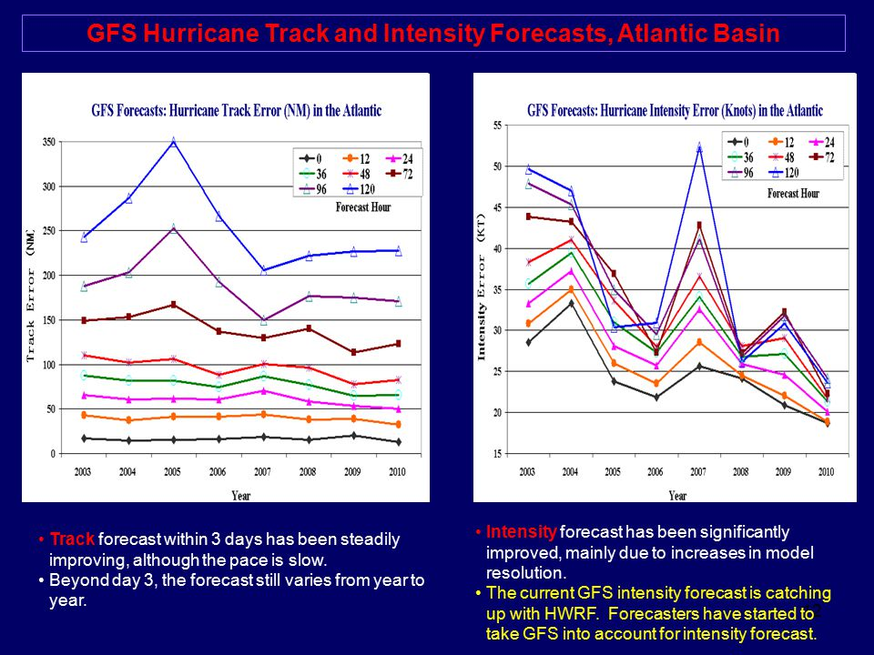 GFS Hurricane Track and Intensity Forecasts, Atlantic Basin