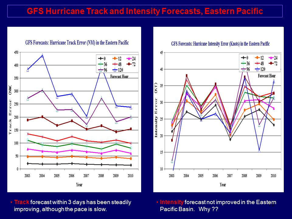 GFS Hurricane Track and Intensity Forecasts, Eastern Pacific