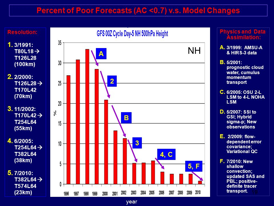 Percent of Poor Forecasts (AC <0.7) v.s. Model Changes