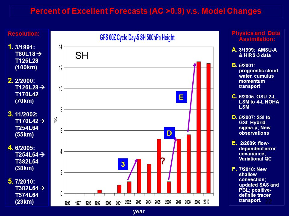 Percent of Excellent Forecasts (AC >0.9) v.s. Model Changes