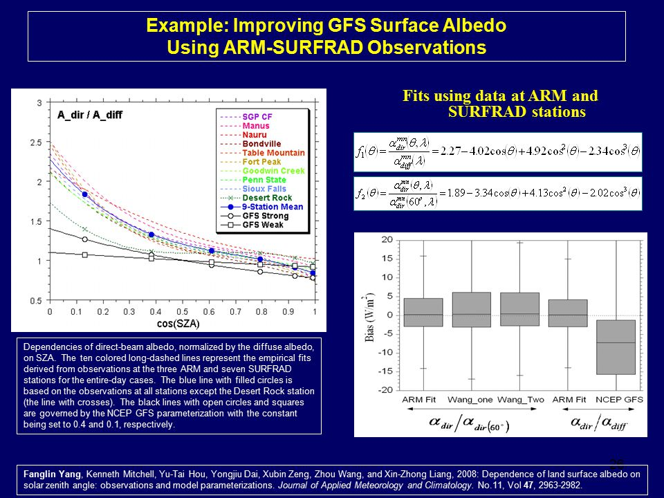 Example: Improving GFS Surface Albedo Using ARM-SURFRAD Observations