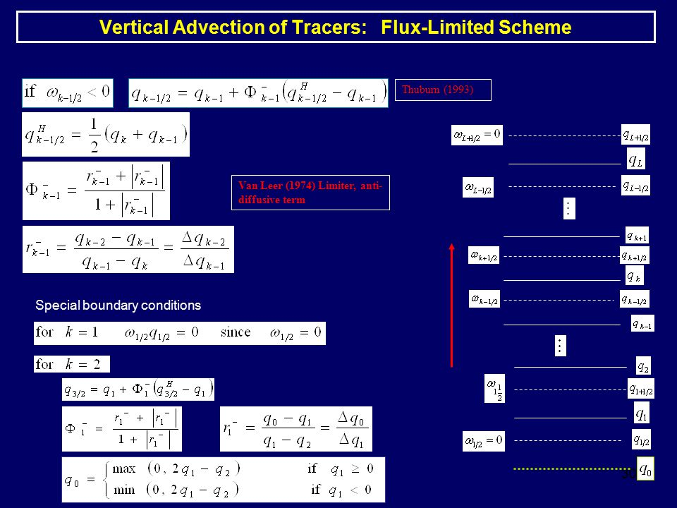 Vertical Advection of Tracers: Flux-Limited Scheme