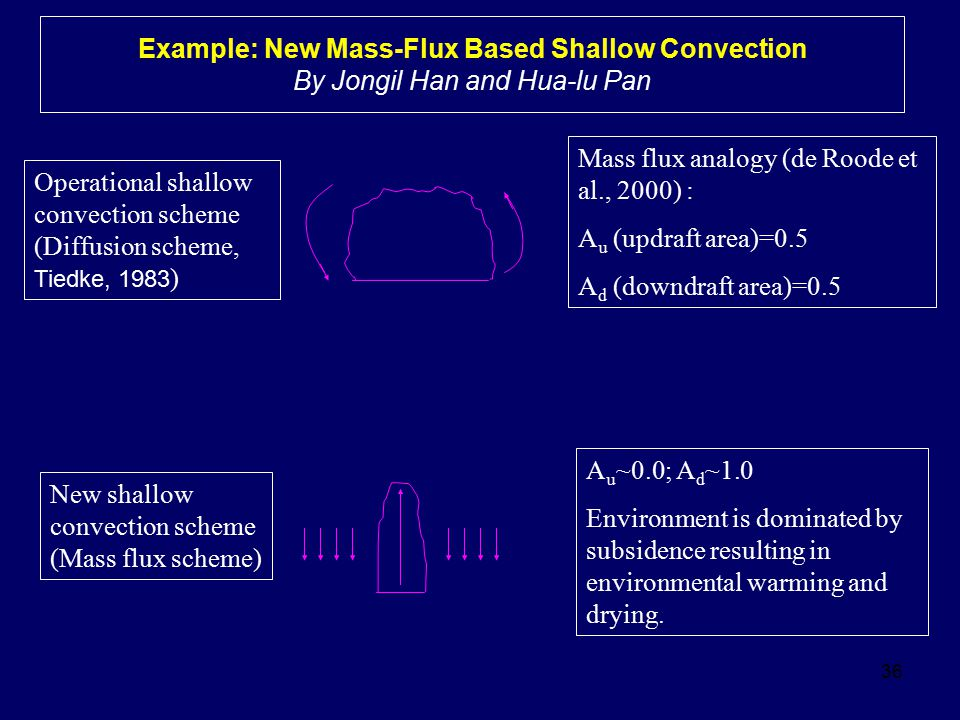 Example: New Mass-Flux Based Shallow Convection By Jongil Han and Hua-lu Pan
