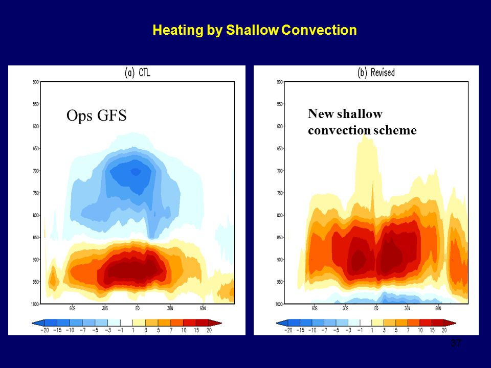 Heating by Shallow Convection