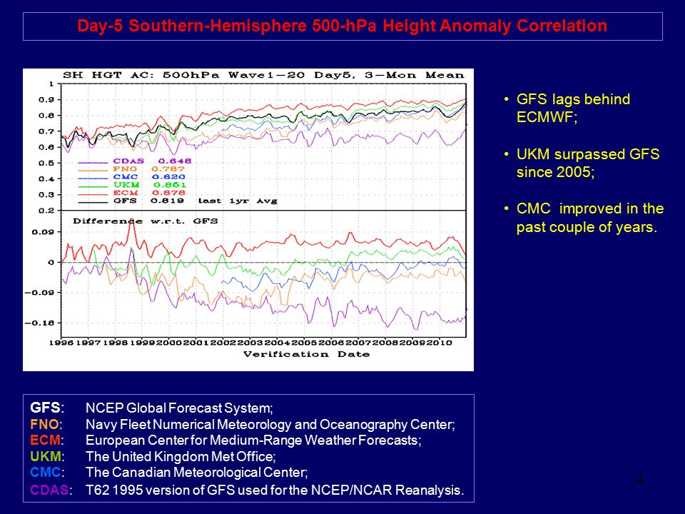 Day-5 Southern-Hemisphere 500-hPa Height Anomaly Correlation