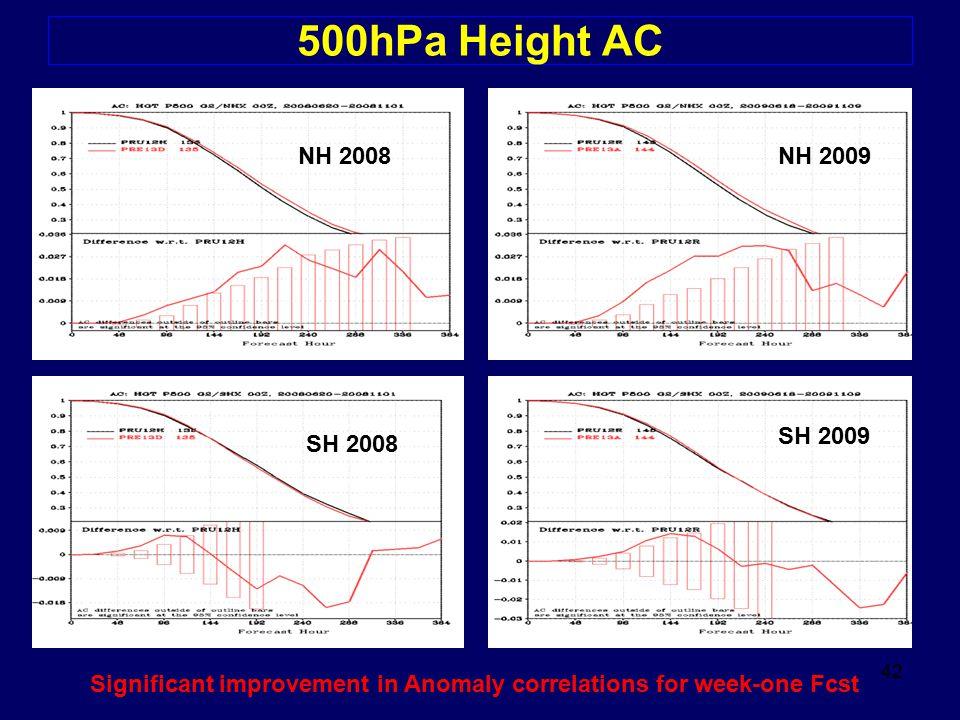 500hPa Height AC NH 2008. NH 2009. SH 2009. SH 2008.